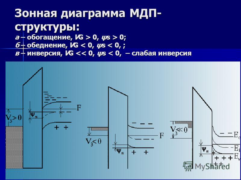 Физическая основа МДП-транзистора Физической основой работы МДП транзистора является эффект поля, который состоит в изменении концентрации свободных носителей заряда в приповерхностной области полупроводника под действием внешнего электрического поля