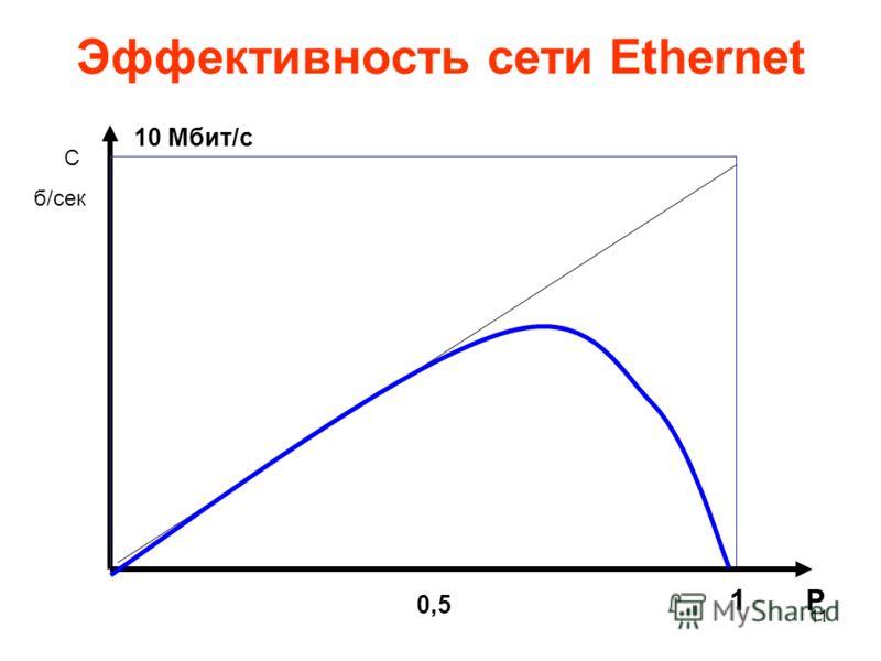 11 Эффективность сети Ethernet 10 Мбит/с 1 0,5 P C б/сек