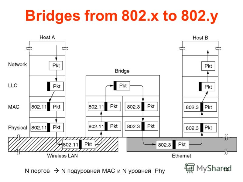 14 Bridges from 802.x to 802.y Operation of a LAN bridge from 802.11 to 802.3. N портов N подуровней МАС и N уровней Phy