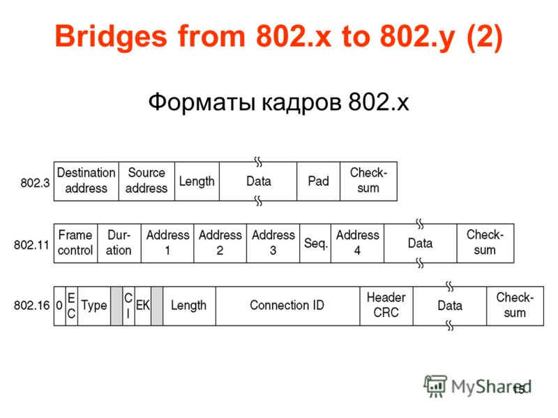 15 Bridges from 802.x to 802.y (2) Форматы кадров 802.х