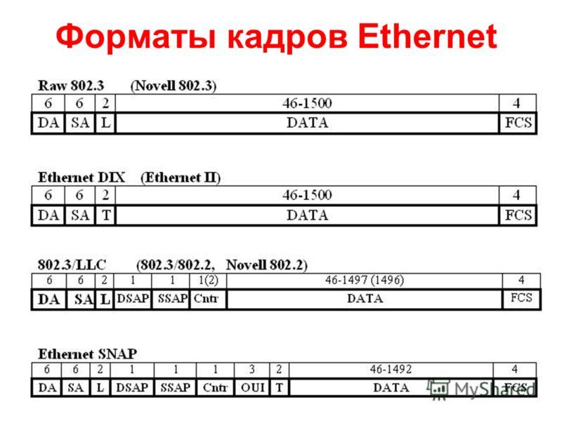 16 Форматы кадров Ethernet