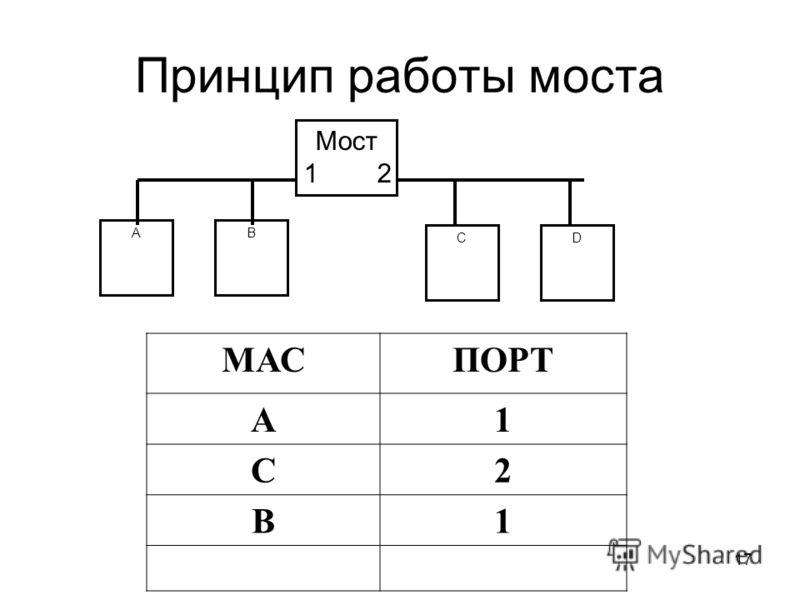 17 Принцип работы моста АB CD Мост 1 2 МАСПОРТ А1 С2 B1