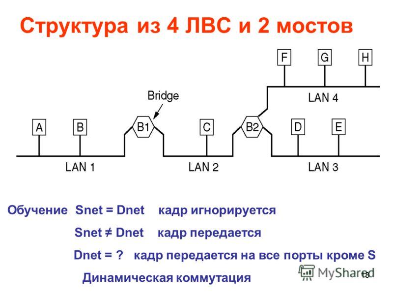 18 Структура из 4 ЛВС и 2 мостов. Обучение Snet = Dnet кадр игнорируется Snet Dnet кадр передается Dnet = ? кадр передается на все порты кроме S Динамическая коммутация
