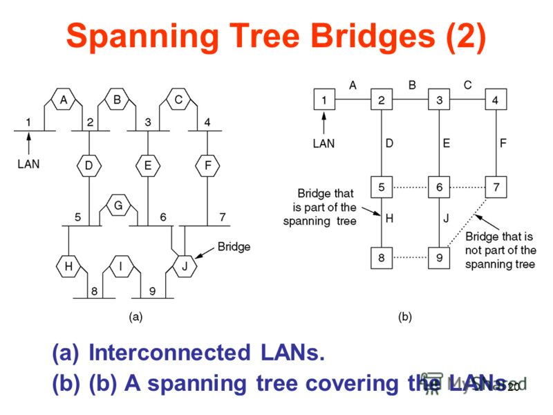 20 Spanning Tree Bridges (2) (a)Interconnected LANs. (b)(b) A spanning tree covering the LANs