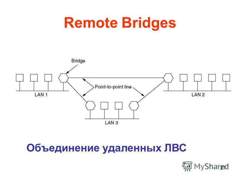 21 Remote Bridges Объединение удаленных ЛВС