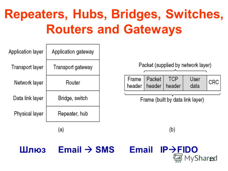 23 Repeaters, Hubs, Bridges, Switches, Routers and Gateways Шлюз Email SMS Email IP FIDO