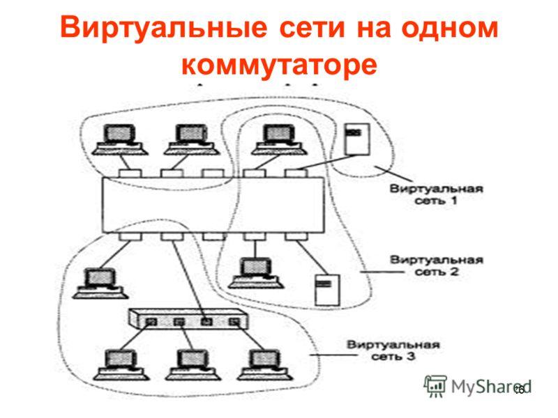 26 Виртуальные сети на одном коммутаторе