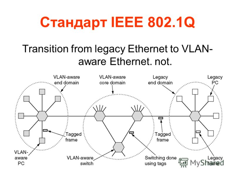 27 Стандарт IEEE 802.1Q Transition from legacy Ethernet to VLAN- aware Ethernet. not.