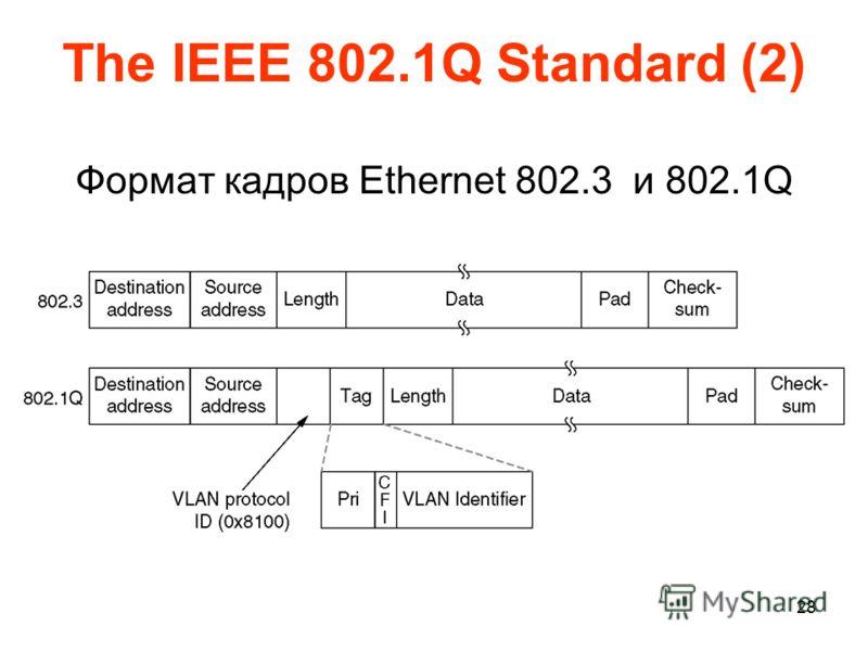 28 The IEEE 802.1Q Standard (2) Формат кадров Ethernet 802.3 и 802.1Q