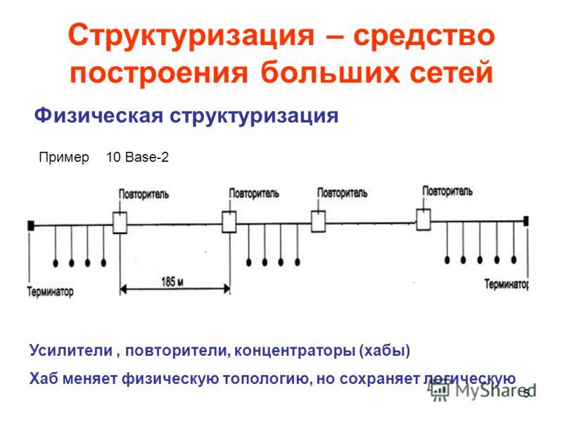 5 Структуризация – средство построения больших сетей Физическая структуризация Усилители, повторители, концентраторы (хабы) Хаб меняет физическую топологию, но сохраняет логическую Пример 10 Base-2