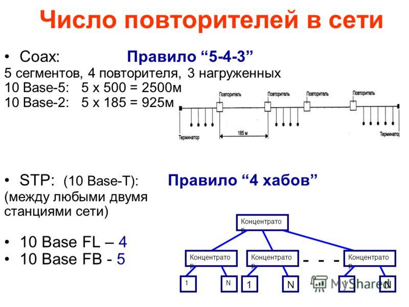 8 Число повторителей в сети Coax: Правило 5-4-3 5 сегментов, 4 повторителя, 3 нагруженных 10 Base-5: 5 х 500 = 2500м 10 Base-2: 5 х 185 = 925м STP: (10 Base-T): Правило 4 хабов (между любыми двумя станциями сети) 10 Base FL – 4 10 Base FB - 5 Концент