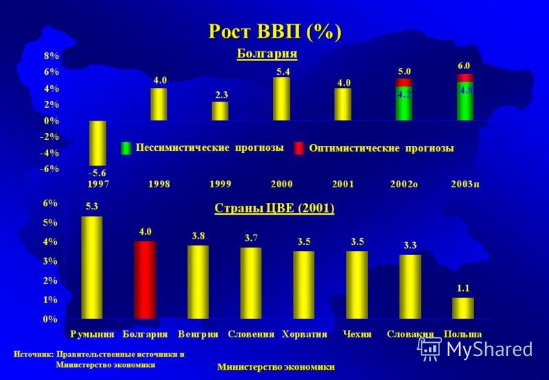 Министерство экономики Министерство экономики Рост ВВП (%) Источник: Правительственные источники и Министерство экономики Пессимистические прогнозы Оптимистические прогнозы