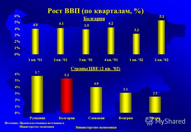 Министерство экономики Министерство экономики Источник: Правительственные источники и Министерство экономики Рост ВВП (по кварталам, %)