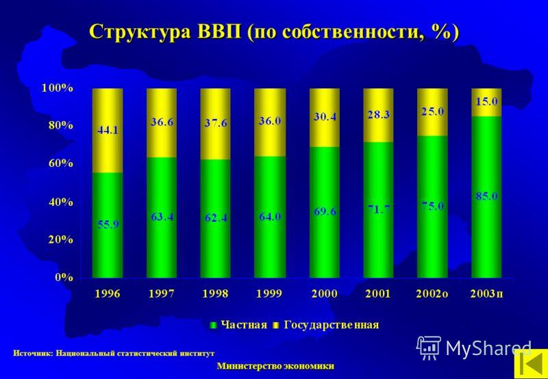 Министерство экономики Министерство экономики Структура ВВП (по собственности, %) Источник: Национальный статистический институт