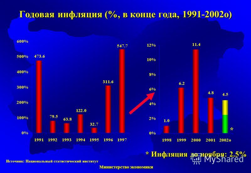Министерство экономики Министерство экономики Годовая инфляция (%, в конце года, 1991-2002о) * Инфляция до ноября: 2.5% * Источник: Национальный статистический институт