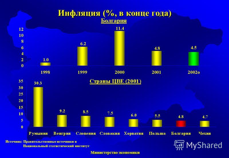 Министерство экономики Министерство экономики Источник: Правительственные источники и Национальный статистический институт Инфляция (%, в конце года)