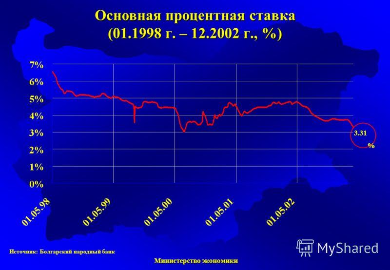 Министерство экономики Министерство экономики Основная процентная ставка (01.1998 г. – 12.2002 г., %) 3.31 % Источник: Болгарский народный банк