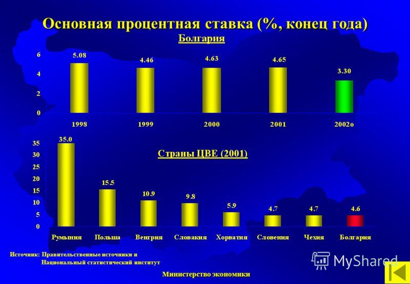Министерство экономики Министерство экономики Источник: Правительственные источники и Национальный статистический институт Основная процентная ставка (%, конец года)