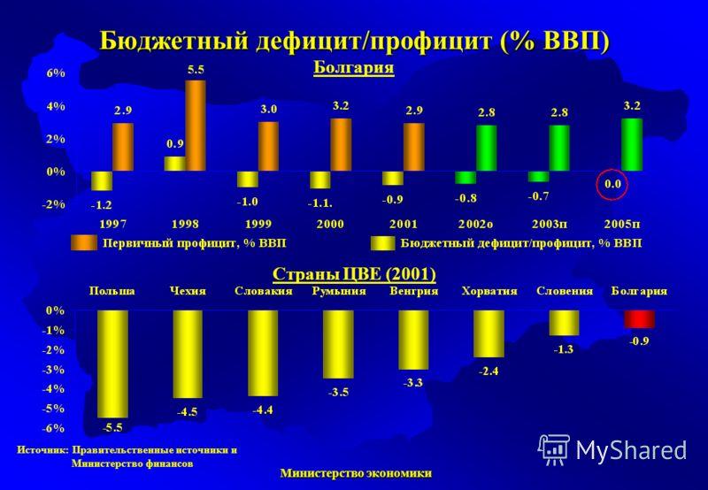 Министерство экономики Министерство экономики Бюджетный дефицит/профицит (% ВВП) Болгария Страны ЦВЕ (2001) Источник: Правительственные источники и Министерство финансов