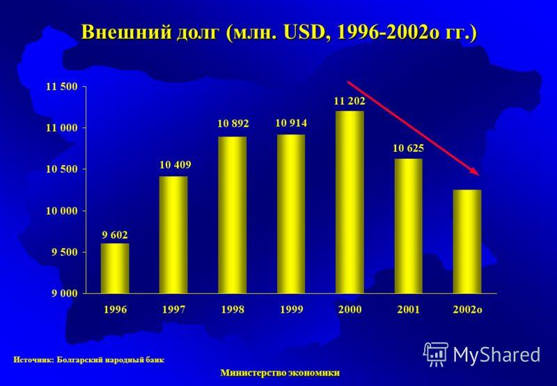 Министерство экономики Министерство экономики Источник: Болгарский народный банк Внешний долг (млн. USD, 1996-2002о гг.)