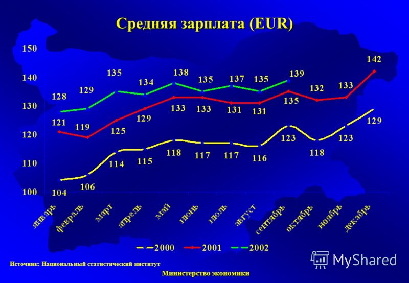 Министерство экономики Министерство экономики Источник: Национальный статистический институт Средняя зарплата (EUR)