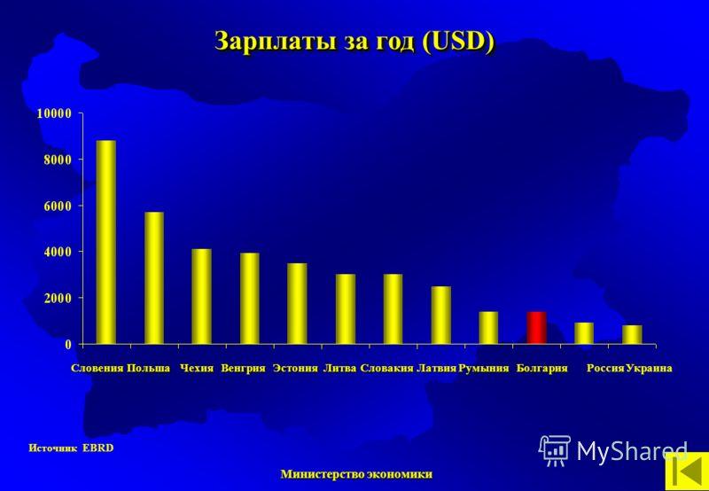 Министерство экономики Министерство экономики Источник EBRDСловенияПольшаЧехияВенгрияЭстонияЛитваСловакияЛатвияРумыния Болгария БолгарияРоссия Украина Зарплаты за год (USD)