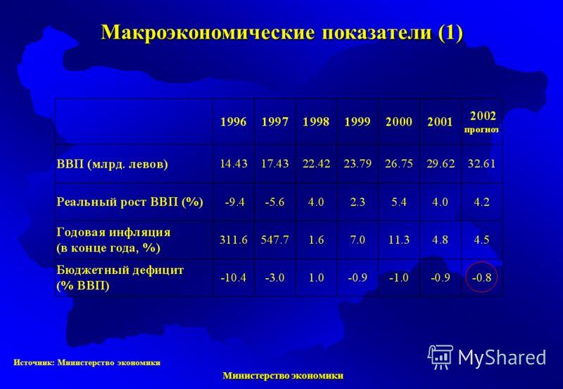 Министерство экономики Министерство экономики Источник: Министерство экономики Макроэкономические показатели (1)