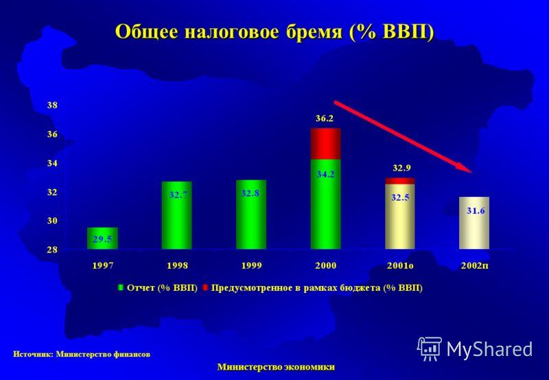 Министерство экономики Министерство экономики Источник: Министерство финансов Общее налоговое бремя (% ВВП)