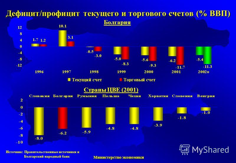 Министерство экономики Министерство экономики Болгария Страны ЦВЕ (2001) Источник: Правительственные источники и Болгарский народный банк Дефицит/профицит текущего и торгового счетов (% ВВП)