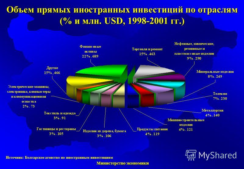 Министерство экономики Министерство экономики Источник: Болгарское агенство по иностранным инвестициям Объем прямых иностранных инвестиций по отраслям (% и млн. USD, 1998-2001 гг.)