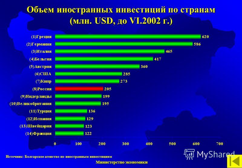 Министерство экономики Министерство экономики Источник: Болгарское агенство по иностранным инвестициям Объем иностранных инвестиций по странам (млн. USD, до VІ.2002 г.)