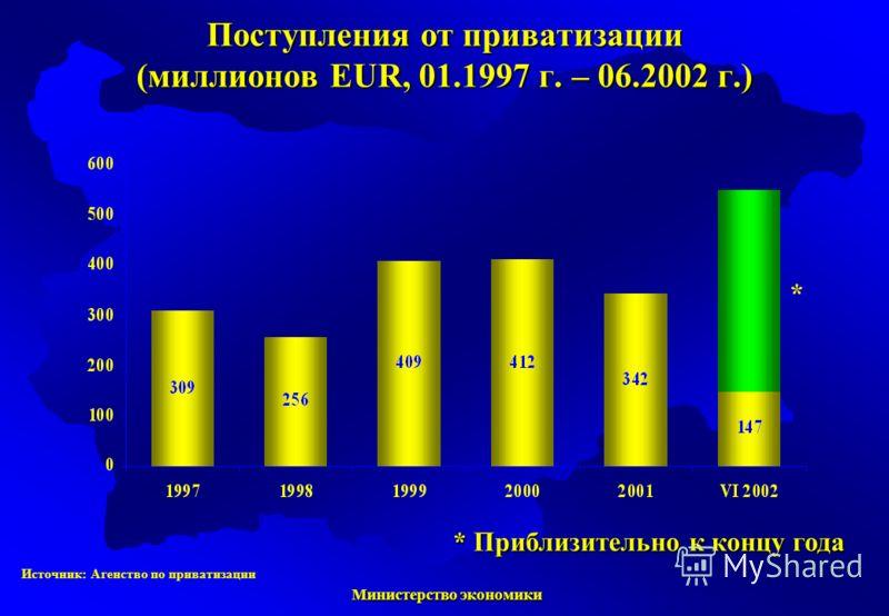 Министерство экономики Министерство экономики * Приблизительно к концу года * Источник: Агенство по приватизации Поступления от приватизации (миллионов EUR, 01.1997 г. – 06.2002 г.)