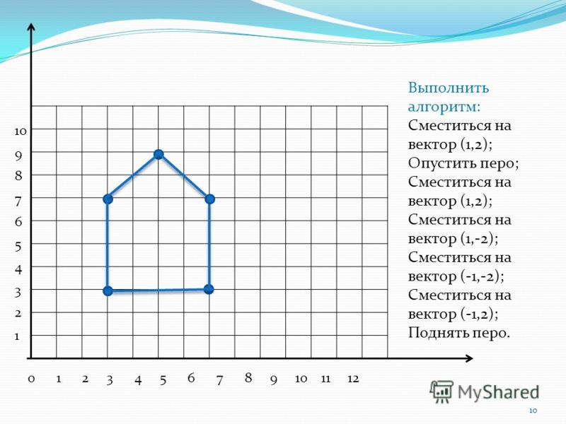 0 1 2 3 4 5 6 7 8 9 10 11 12 10 9 8 7 6 5 4 3 2 1 Выполнить алгоритм: Сместиться на вектор (1,2); Опустить перо; Сместиться на вектор (1,2); Сместиться на вектор (1,-2); Сместиться на вектор (-1,-2); Сместиться на вектор (-1,2); Поднять перо. 10