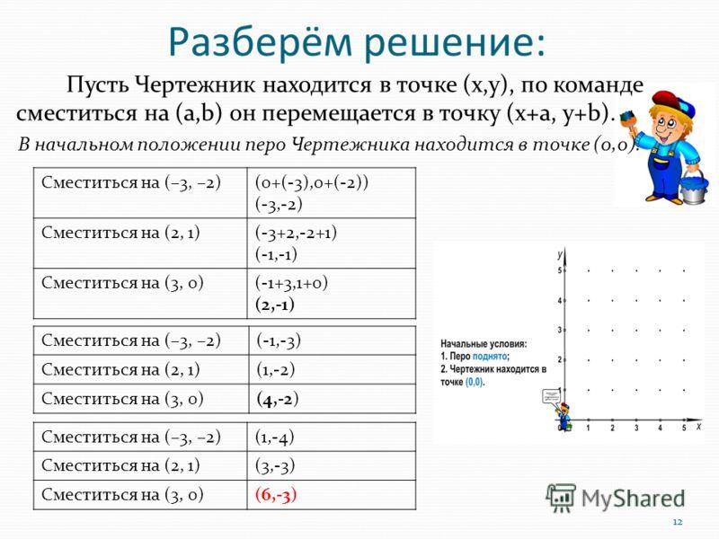 Пусть Чертежник находится в точке (х,у), по команде сместиться на (а,b) он перемещается в точку (x+a, y+b). В начальном положении перо Чертежника находится в точке (0,0). Сместиться на (–3, –2)(0+(-3),0+(-2)) (-3,-2) Сместиться на (2, 1)(-3+2,-2+1) (