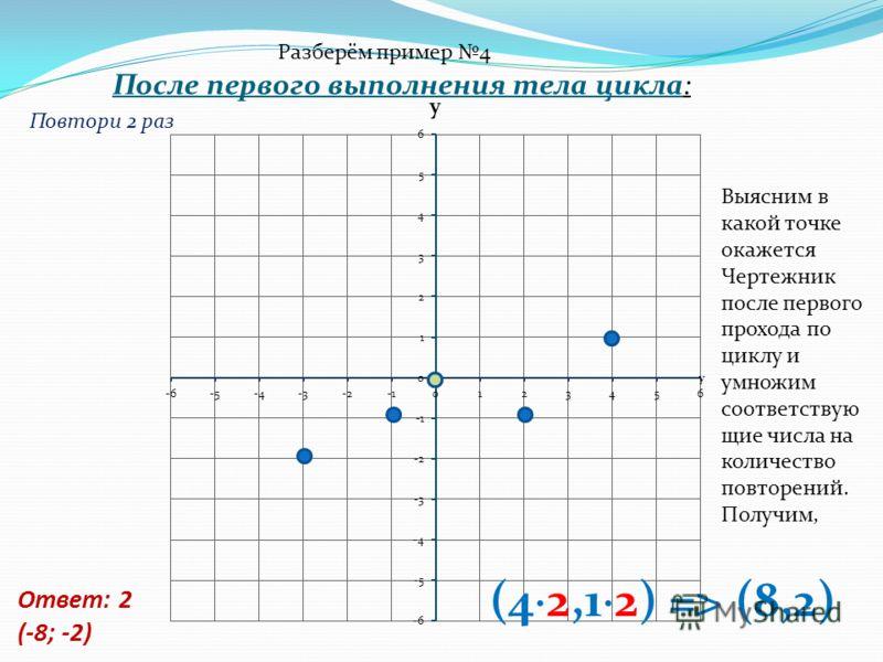 Ответ: 2 (-8; -2) После первого выполнения тела цикла: Повтори 2 раз Выясним в какой точке окажется Чертежник после первого прохода по циклу и умножим соответствую щие числа на количество повторений. Получим, Разберём пример 4 (4 2,1 2) => (8,2)