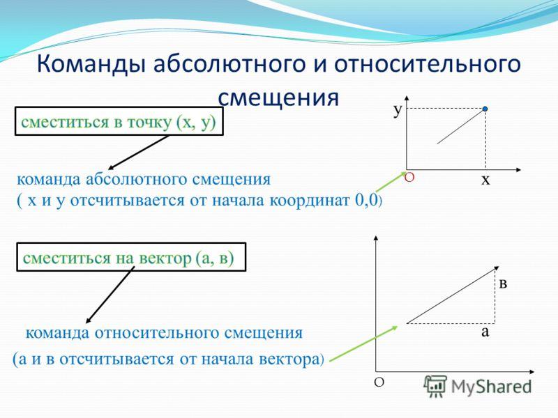 Команды абсолютного и относительного смещения ( х и у отсчитывается от начала координат 0,0 ) (а и в отсчитывается от начала вектора ) команда абсолютного смещения команда относительного смещения а в х у О О
