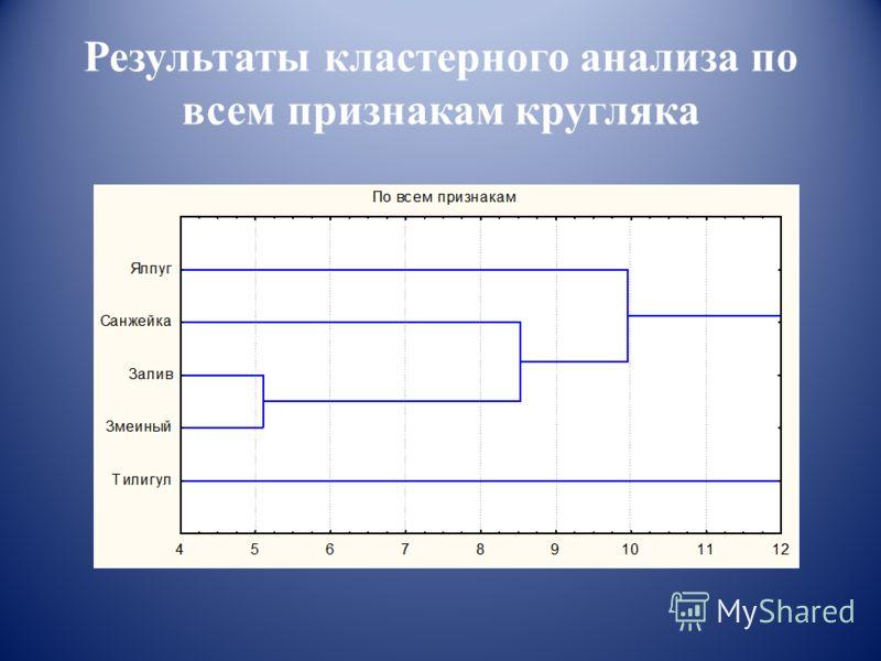 Результаты кластерного анализа по всем признакам кругляка