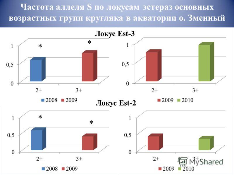 Частота аллеля S по локусам эстераз основных возрастных групп кругляка в акватории о. Змеиный * * * * Локус Est-3 Локус Est-2