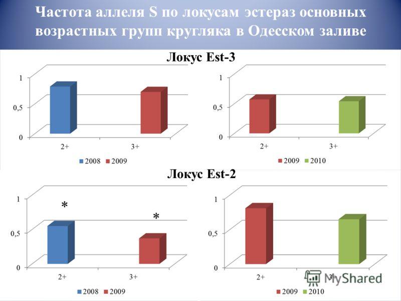 Локус Est-3 Локус Est-2 Частота аллеля S по локусам эстераз основных возрастных групп кругляка в Одесском заливе * *