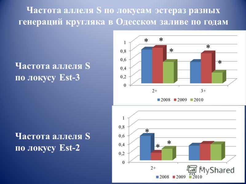 Частота аллеля S по локусу Est-3 Частота аллеля S по локусу Est-2 Частота аллеля S по локусам эстераз разных генераций кругляка в Одесском заливе по годам * * * * * * * *