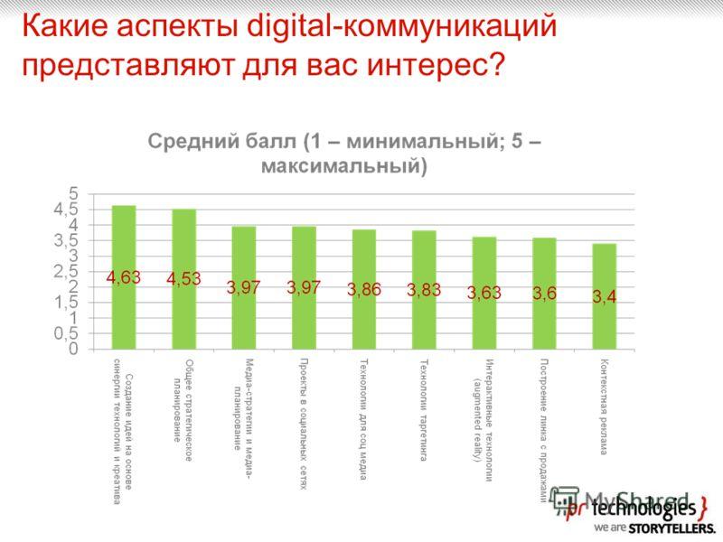 Какие аспекты digital-коммуникаций представляют для вас интерес?