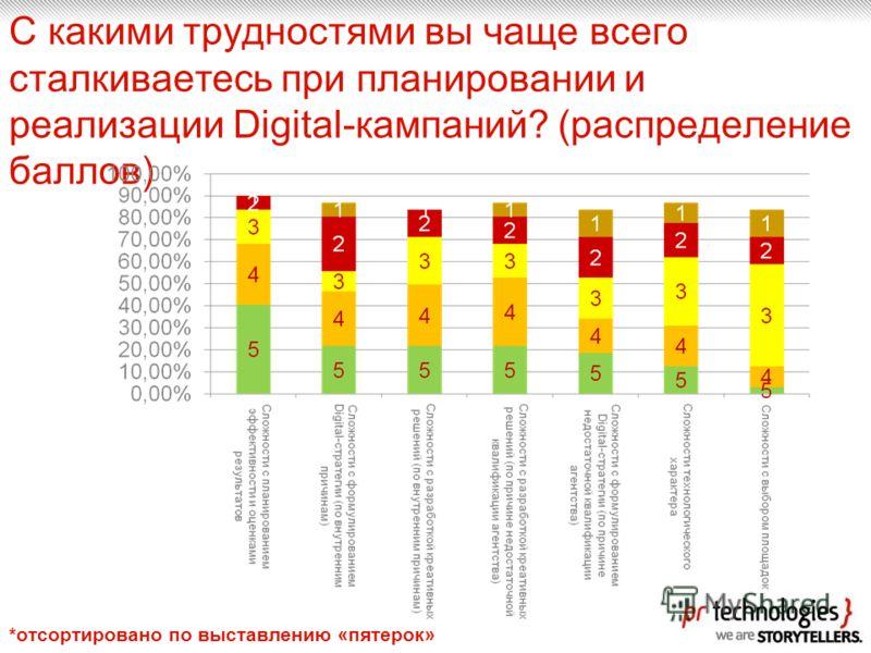 С какими трудностями вы чаще всего сталкиваетесь при планировании и реализации Digital-кампаний? (распределение баллов) *отсортировано по выставлению «пятерок»