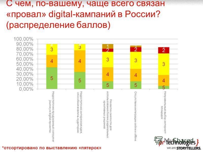 С чем, по-вашему, чаще всего связан «провал» digital-кампаний в России? (распределение баллов) *отсортировано по выставлению «пятерок»