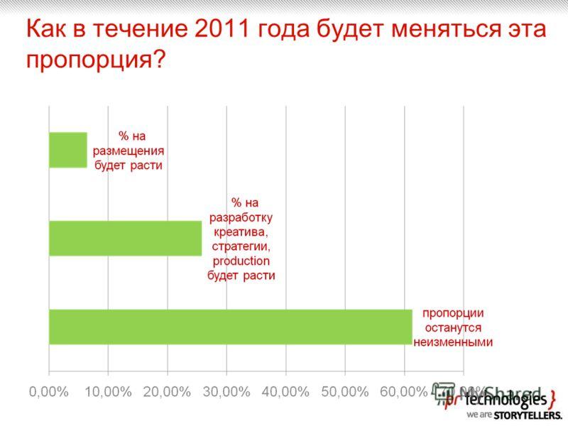 Как в течение 2011 года будет меняться эта пропорция?