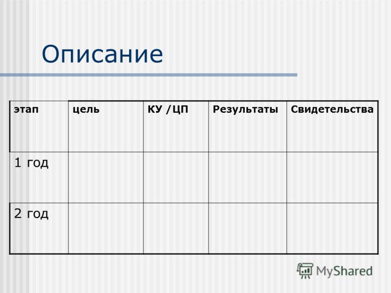 Описание этапцельКУ /ЦПРезультатыСвидетельства 1 год 2 год