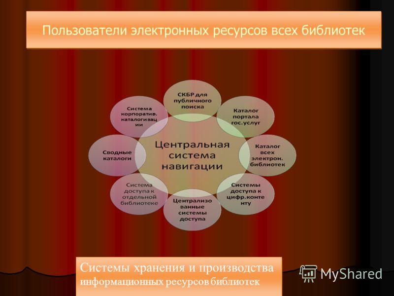 Пользователи электронных ресурсов всех библиотек Системы хранения и производства информационных ресурсов библиотек