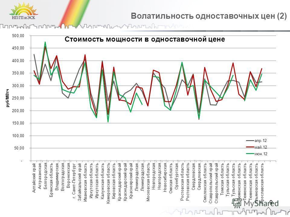 9 Волатильность одноставочных цен (2)