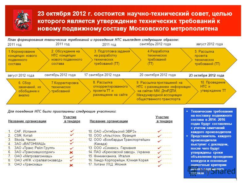23 октября 2012 г. состоится научно-технический совет, целью которого является утверждение технических требований к новому подвижному составу Московского метрополитена 1 План формирования технических требований и проведения НТС выглядят следующим обр