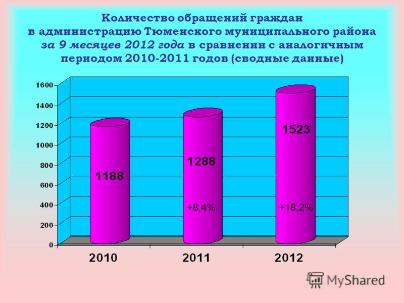 Количество обращений граждан в администрацию Тюменского муниципального района за 9 месяцев 2012 года в сравнении с аналогичным периодом 2010-2011 годов (сводные данные) +8,4%+18,2%