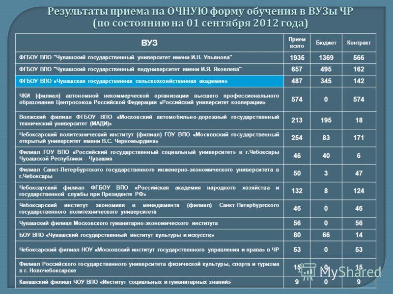 ВУЗ Прием всего БюджетКонтракт ФГБОУ ВПО